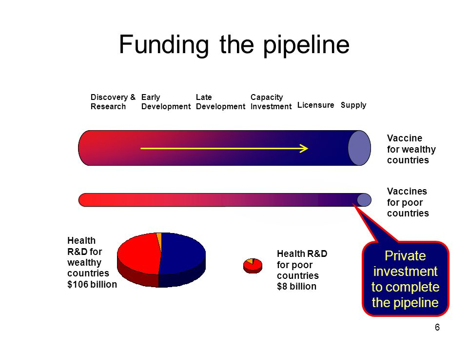 6 Funding the pipeline Discovery & Research Early Development Capacity Investment Supply Vaccine for wealthy countries Health R&D for wealthy countrie