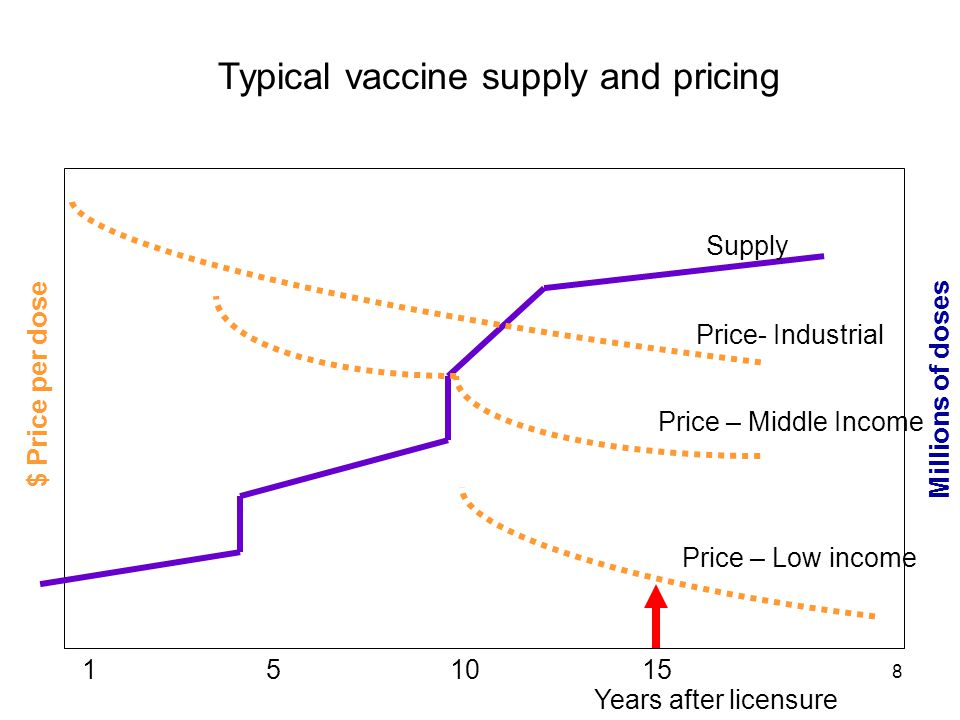8 Supply Price- Industrial Price – Middle Income Price – Low income Years after licensure 151015 Millions of doses $ Price per dose Typical vaccine su