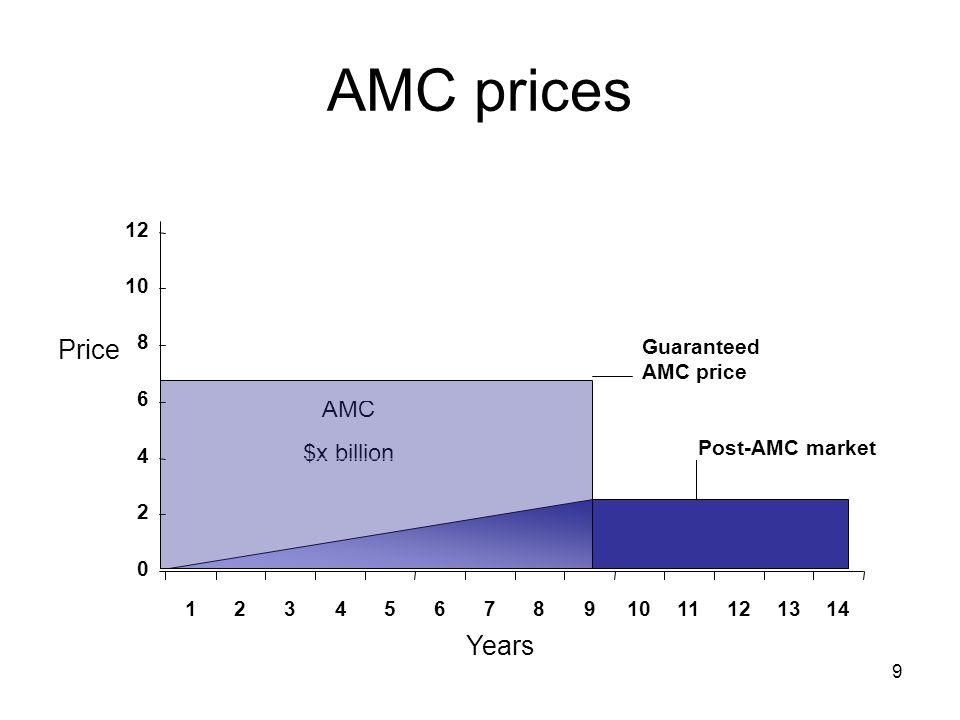 9 AMC prices Price AMC $x billion Post-AMC market Guaranteed AMC price Years 0 2 4 6 8 10 12 1234567891011121314