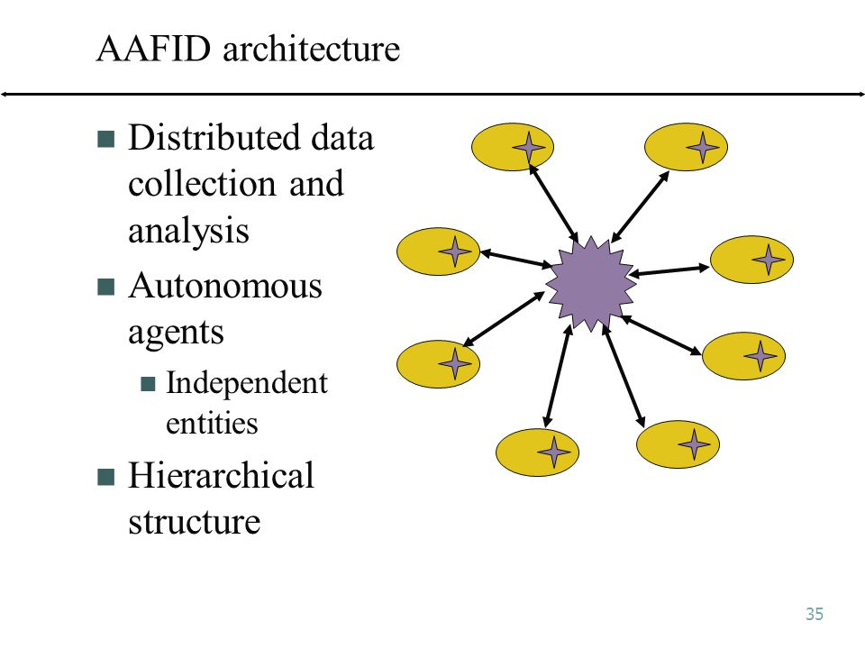 35 AAFID architecture Distributed data collection and analysis Autonomous agents Independent entities Hierarchical structure