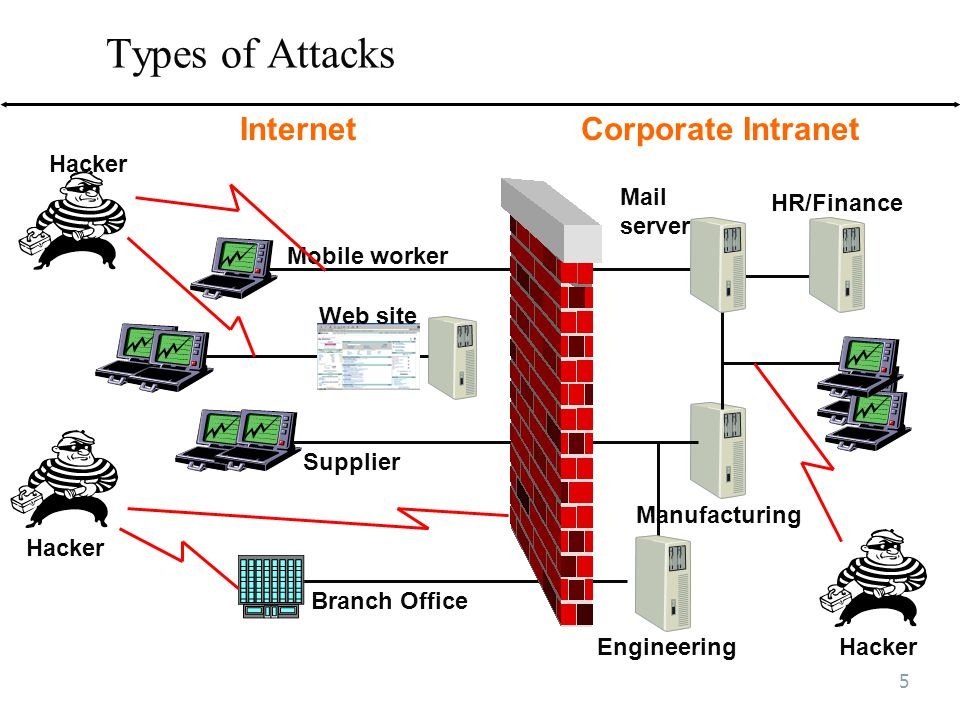 5 Types of Attacks Mobile worker Web site Hacker Supplier Branch Office Mail server Manufacturing Engineering HR/Finance Corporate Intranet Hacker Internet