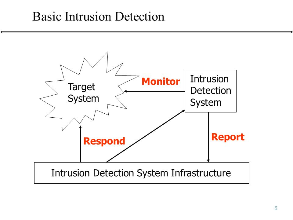8 Basic Intrusion Detection Target System Intrusion Detection System Intrusion Detection System Infrastructure Monitor Respond Report