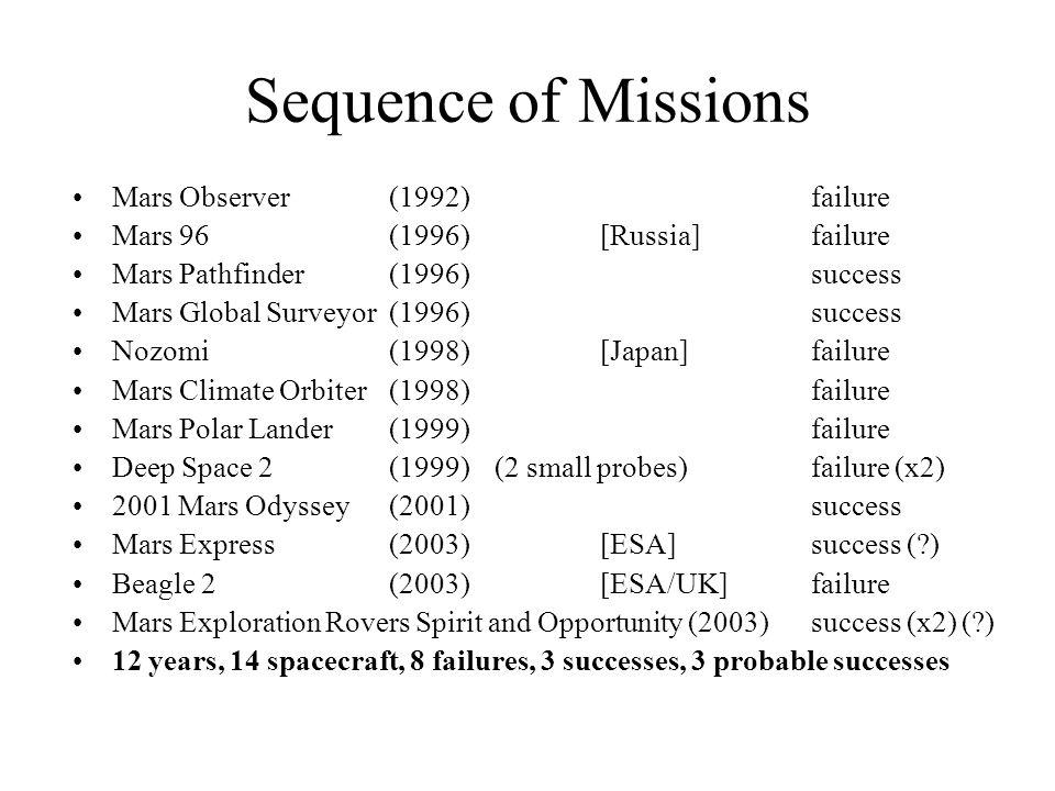 Sequence of Missions Mars Observer (1992)failure Mars 96 (1996)[Russia]failure Mars Pathfinder (1996)success Mars Global Surveyor (1996)success Nozomi (1998)[Japan]failure Mars Climate Orbiter (1998)failure Mars Polar Lander (1999)failure Deep Space 2 (1999)(2 small probes)failure (x2) 2001 Mars Odyssey (2001)success Mars Express (2003) [ESA]success (?) Beagle 2 (2003)[ESA/UK] failure Mars Exploration Rovers Spirit and Opportunity (2003)success (x2) (?) 12 years, 14 spacecraft, 8 failures, 3 successes, 3 probable successes