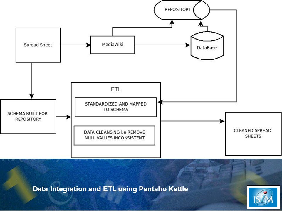 Data Integration and ETL using Pentaho Kettle