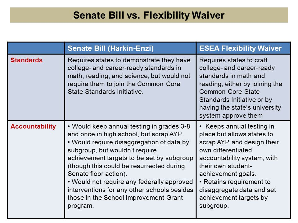 Senate Bill (Harkin-Enzi)ESEA Flexibility Waiver StandardsRequires states to demonstrate they have college- and career-ready standards in math, reading, and science, but would not require them to join the Common Core State Standards Initiative.