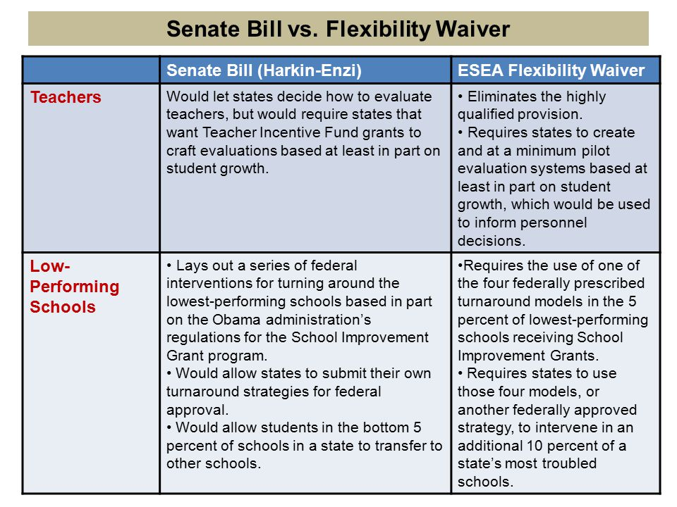 Senate Bill (Harkin-Enzi)ESEA Flexibility Waiver Teachers Would let states decide how to evaluate teachers, but would require states that want Teacher Incentive Fund grants to craft evaluations based at least in part on student growth.