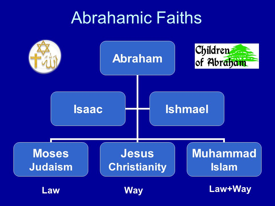 Abrahamic Faiths Abraham Moses Judaism Jesus Christianity Muhammad Islam IsaacIshmael Law+Way WayLaw