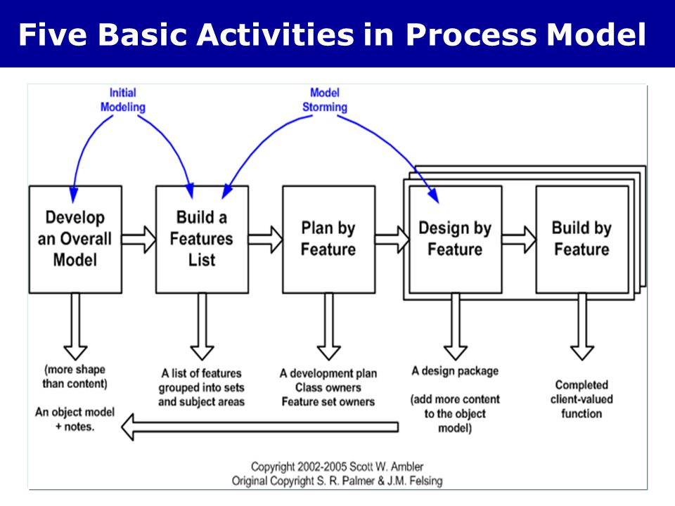 Five Basic Activities in Process Model