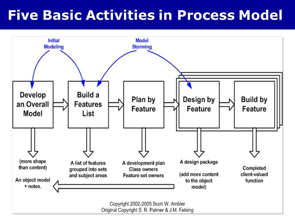 Five Basic Activities in Process Model