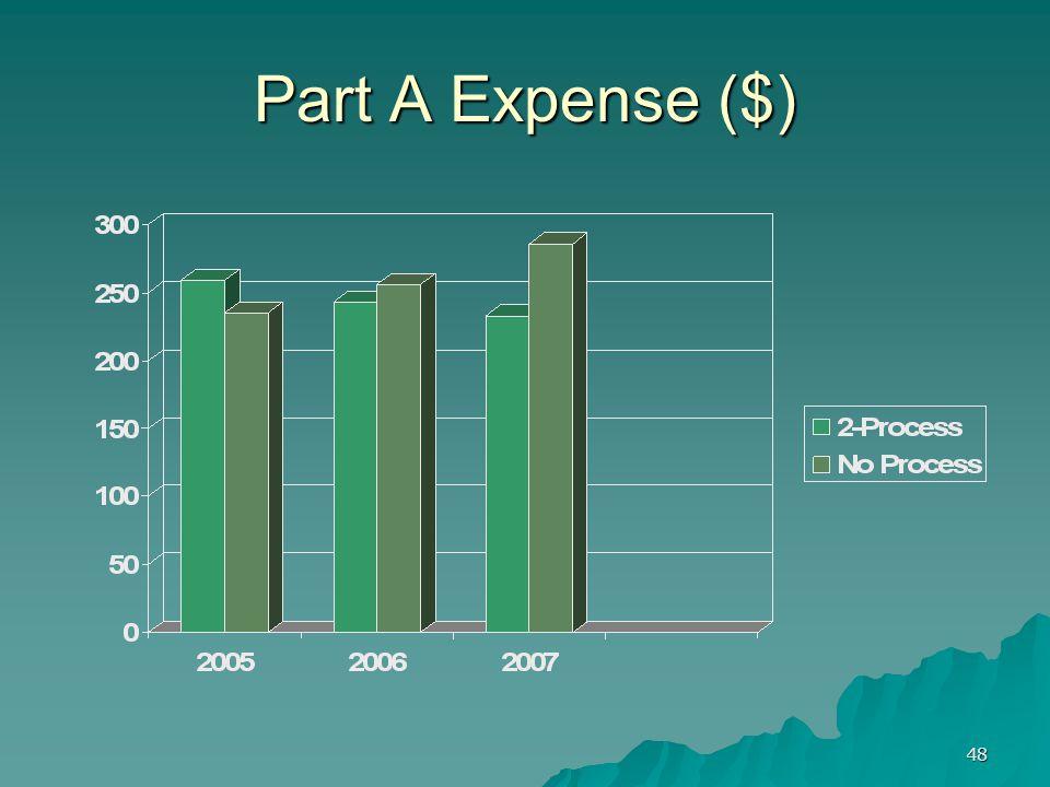 48 Part A Expense ($)