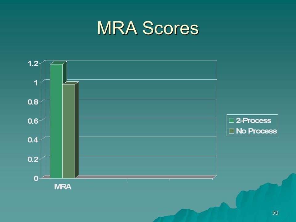 50 MRA Scores