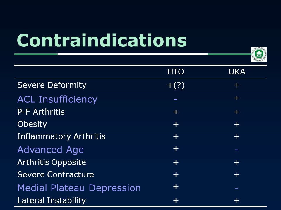 Contraindications HTOUKA Severe Deformity+(?)+ ACL Insufficiency- + P-F Arthritis++ Obesity++ Inflammatory Arthritis++ Advanced Age + - Arthritis Oppo