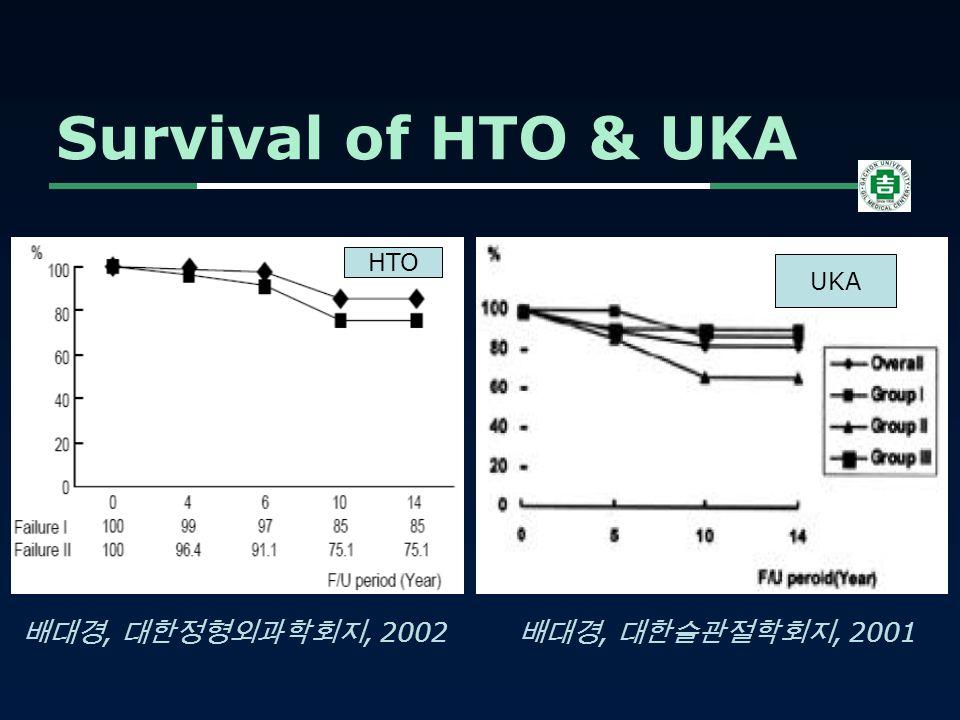 Survival of HTO & UKA 배대경, 대한슬관절학회지, 2001 배대경, 대한정형외과학회지, 2002 UKA HTO