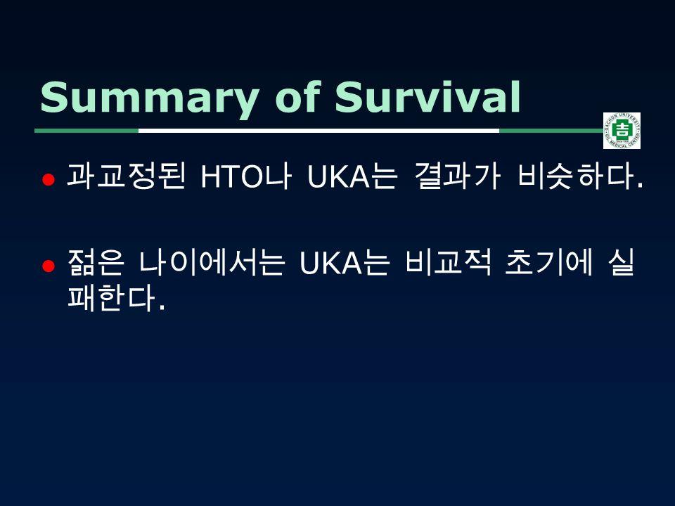 과교정된 HTO 나 UKA 는 결과가 비슷하다. 젊은 나이에서는 UKA 는 비교적 초기에 실 패한다. Summary of Survival