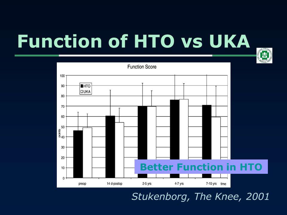 Function of HTO vs UKA Stukenborg, The Knee, 2001 Better Function in HTO
