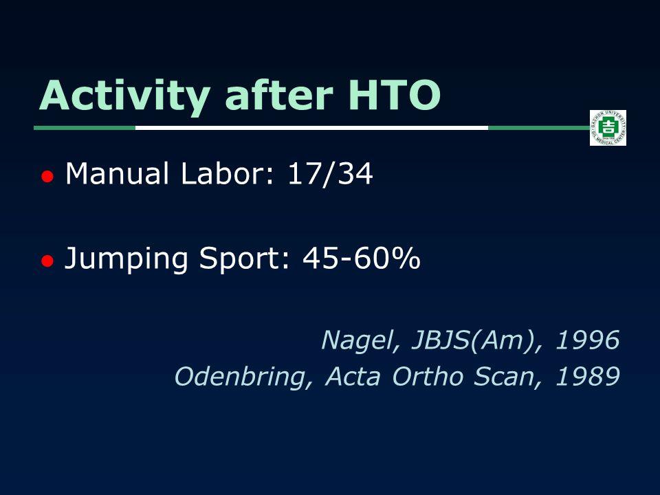 Manual Labor: 17/34 Jumping Sport: 45-60% Nagel, JBJS(Am), 1996 Odenbring, Acta Ortho Scan, 1989 Activity after HTO