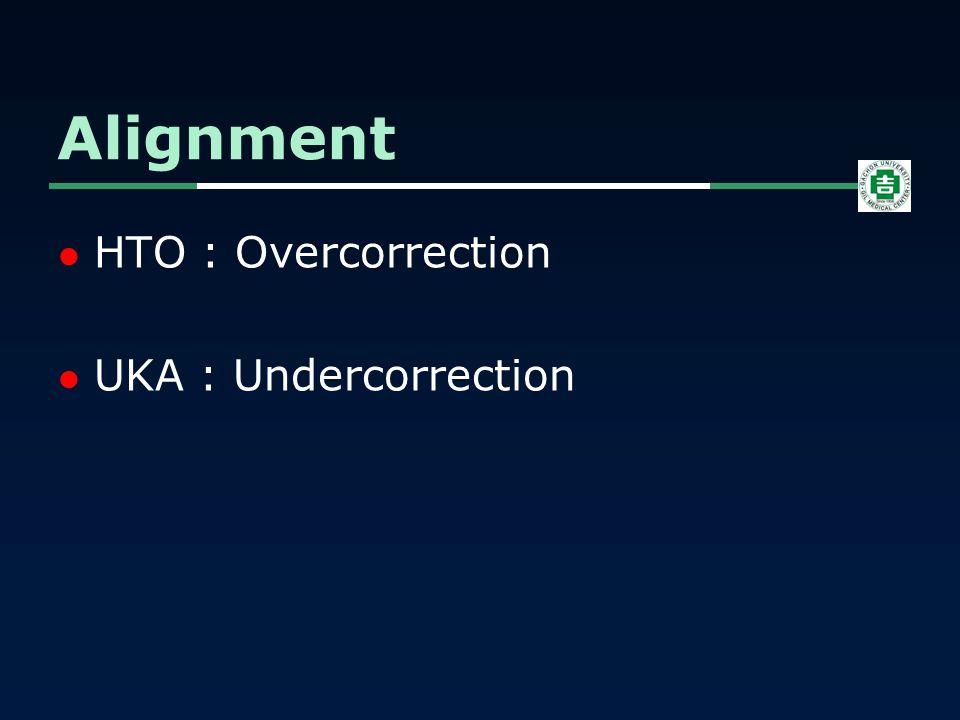 HTO : Overcorrection UKA : Undercorrection Alignment