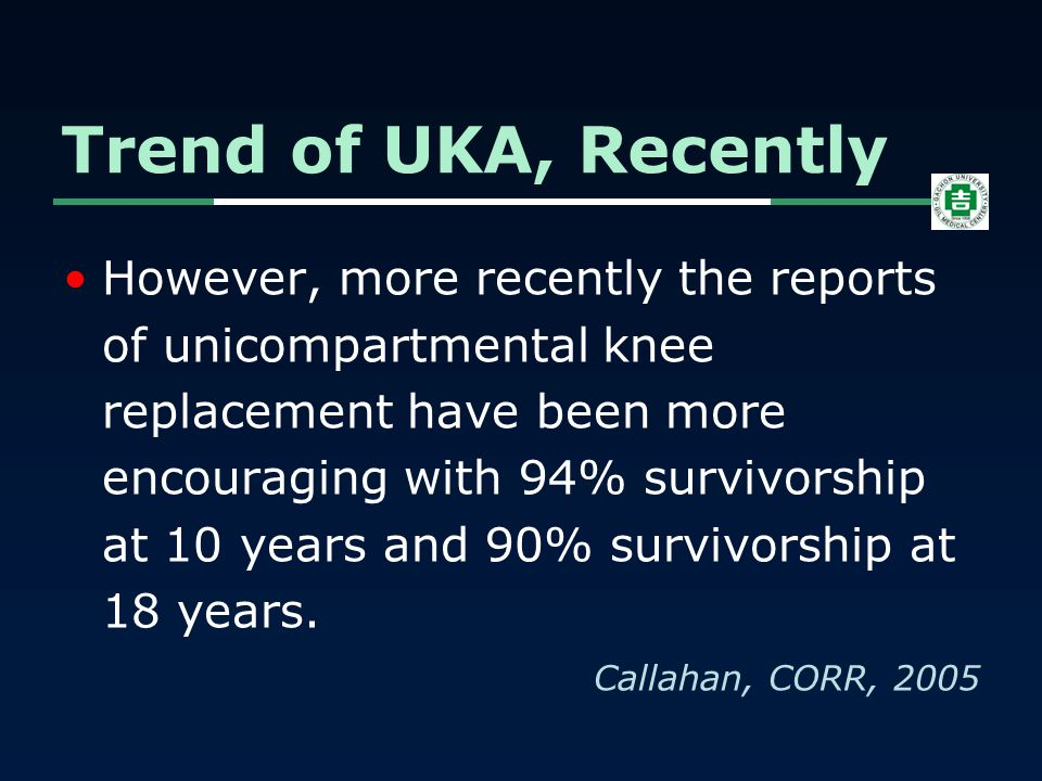 However, more recently the reports of unicompartmental knee replacement have been more encouraging with 94% survivorship at 10 years and 90% survivors