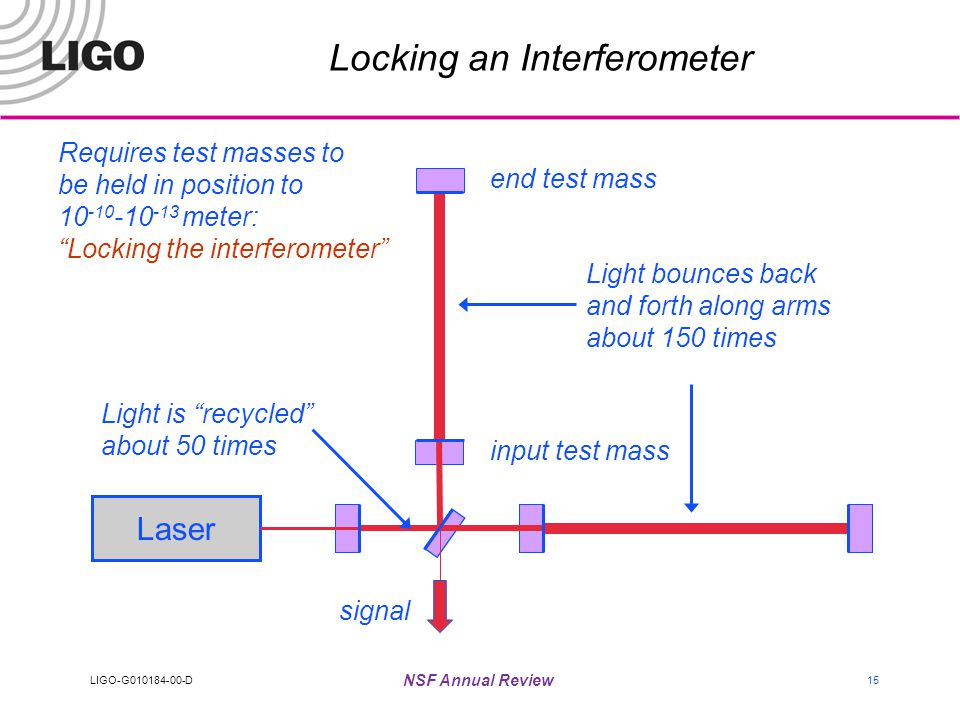 LIGO-G010184-00-D NSF Annual Review 15 Locking an Interferometer Laser end test mass Light bounces back and forth along arms about 150 times input test mass Light is recycled about 50 times signal Requires test masses to be held in position to 10 -10 -10 -13 meter: Locking the interferometer