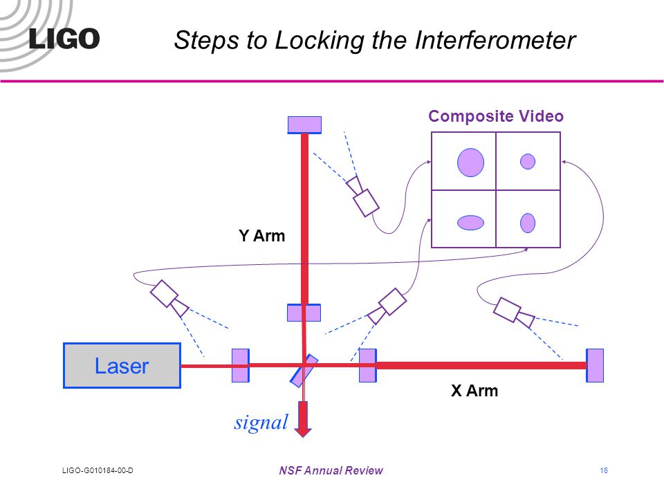 LIGO-G010184-00-D NSF Annual Review 16 Steps to Locking the Interferometer signal Laser X Arm Y Arm Composite Video