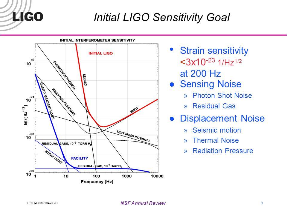 LIGO-G010184-00-D NSF Annual Review 3 Initial LIGO Sensitivity Goal Strain sensitivity <3x10 -23 1/Hz 1/2 at 200 Hz Sensing Noise »Photon Shot Noise »Residual Gas Displacement Noise »Seismic motion »Thermal Noise »Radiation Pressure