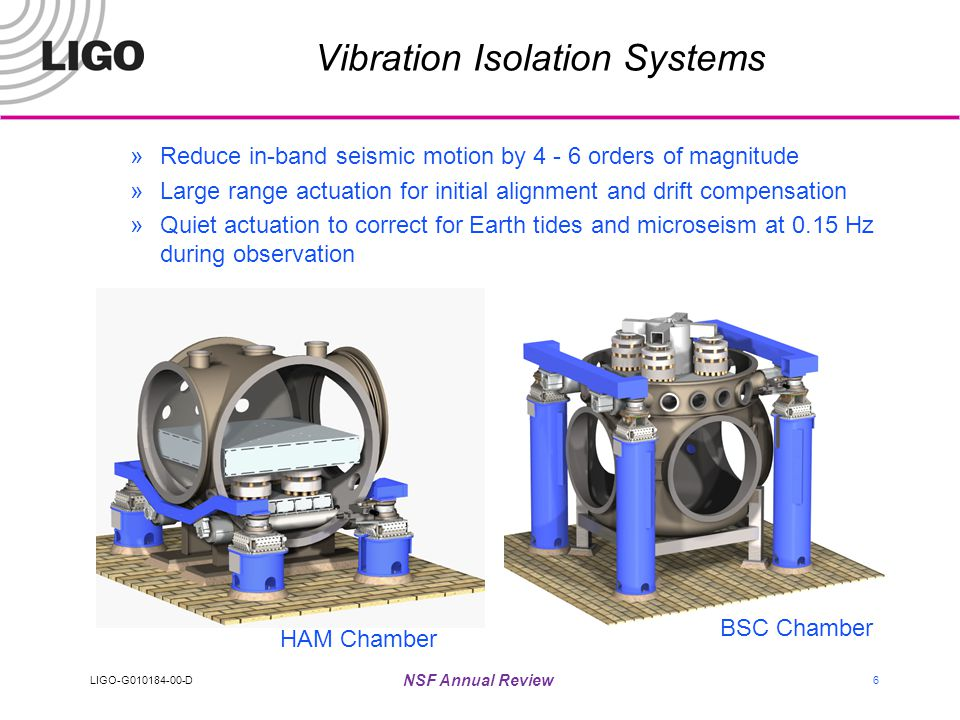 LIGO-G010184-00-D NSF Annual Review 27 Progress Toward Robust Operation Different measure of interferometer performance (in contrast with sensitivity) »Interferometer lock duration goal is 40 hours 2 km Prestabilized Laser »Two years continuous operation with ~20% loss in power (recovered in recent tune-up) »Locks to reference cavity and premodecleaner for months Mode Cleaner »Locks for weeks at a time, reacquires lock in few seconds Data Acquisition and Control »Data Acquisition and Input Output Controllers routinely operate for days to months without problems »Tools in place for tracking machine state: AutoBURT, Conlog