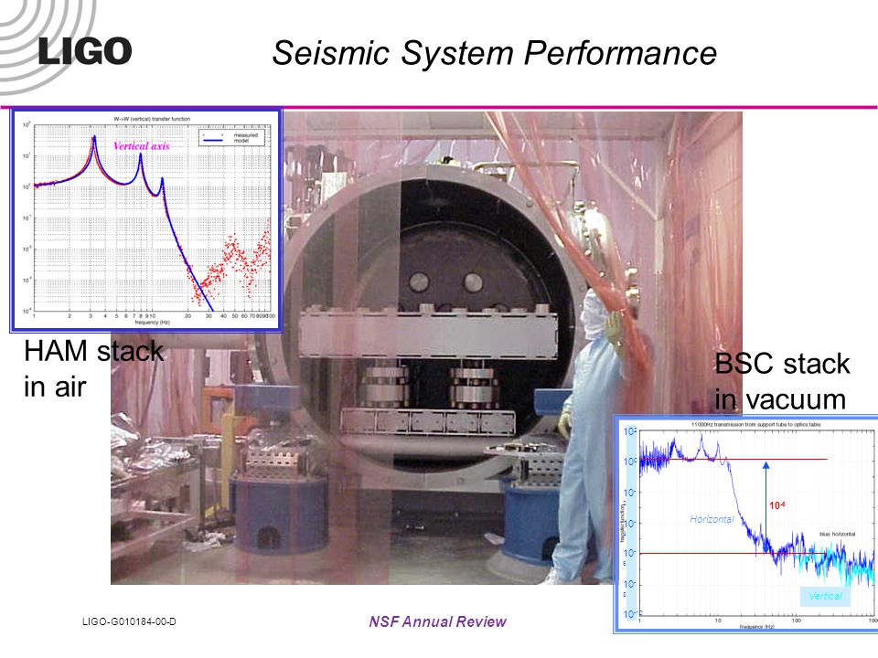 LIGO-G010184-00-D NSF Annual Review 29 Plan to Reach Science Run March 9-12 »E3 (engineering run): coincidence run between LHO PEM and single arm at LLO mid-March to mid-May »LHO 4k, complete installation, lock modecleaner »LHO 2k, repair, suspension sensor replacement, resurrect PRM »LLO 4k, lock full interferometer, sensitivity/robustness May »E4 run: LLO 4 km, operating in recombined mode (recycling?) + LHO PEM May - June »LHO 2k, bring full interferometer back on-line, sensitivity studies »LLO 4 k suspension sensor replacement, bring back on-line »LHO 4k, PRM locking (no arms yet)