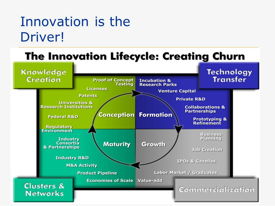 20 Innovation is the Driver!