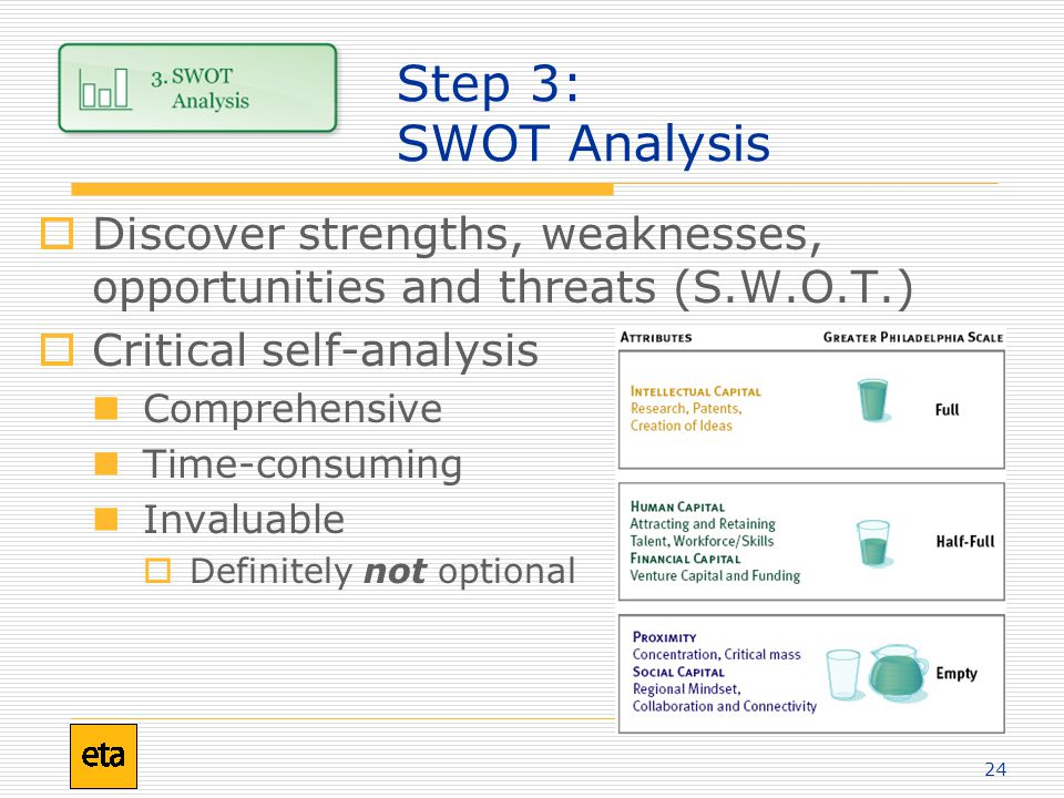24 Step 3: SWOT Analysis  Discover strengths, weaknesses, opportunities and threats (S.W.O.T.)  Critical self-analysis Comprehensive Time-consuming Invaluable  Definitely not optional