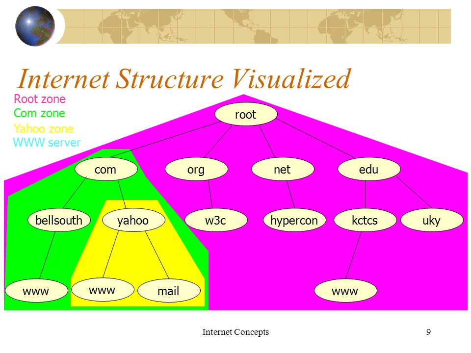 Internet Concepts9 Internet Structure Visualized root comorgnetedu bellsouthyahoow3chyperconkctcsuky www mailwww Root zone Com zone Yahoo zone WWW server
