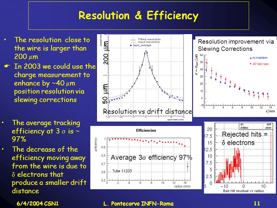 6/4/2004 CSN1L. Pontecorvo INFN-Roma11 Resolution & Efficiency The resolution close to the wire is larger than 200  m  In 2003 we could use the char