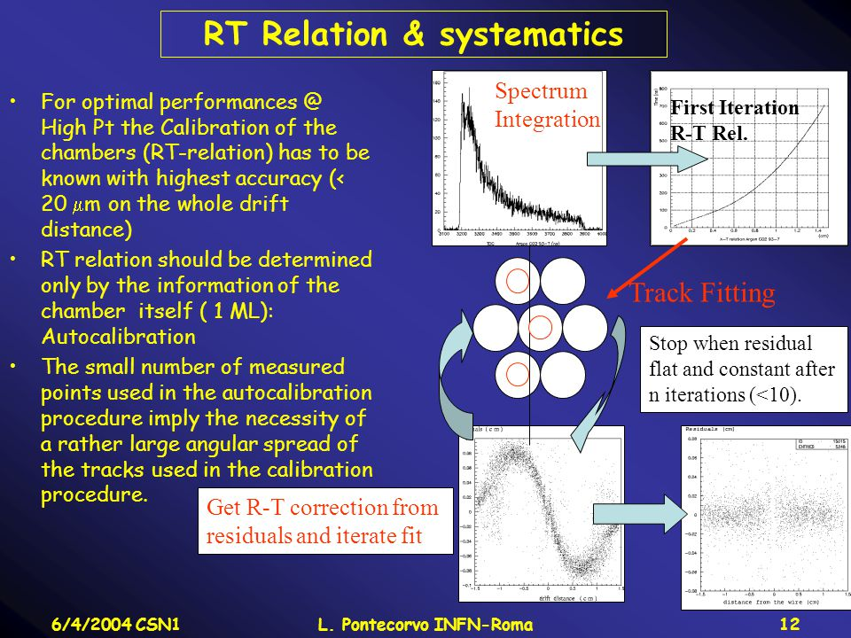 6/4/2004 CSN1L. Pontecorvo INFN-Roma12 RT Relation & systematics For optimal performances @ High Pt the Calibration of the chambers (RT-relation) has
