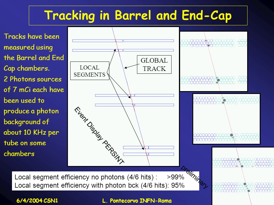 6/4/2004 CSN1L. Pontecorvo INFN-Roma16 Tracking in Barrel and End-Cap LOCAL SEGMENTS GLOBAL TRACK Tracks have been measured using the Barrel and End C
