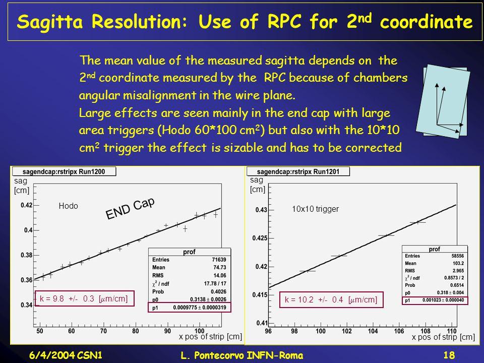 6/4/2004 CSN1L. Pontecorvo INFN-Roma18 Sagitta Resolution: Use of RPC for 2 nd coordinate Hodo 10x10 trigger x pos of strip [cm] sag [cm] sag [cm] k =