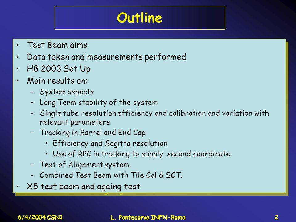 6/4/2004 CSN1L.