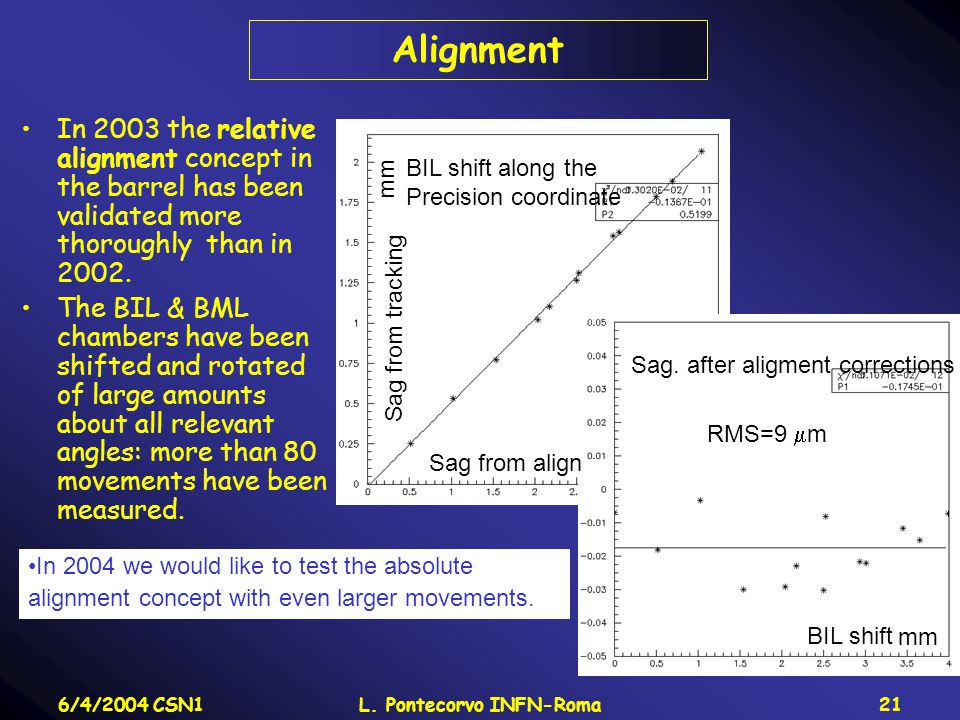 6/4/2004 CSN1L. Pontecorvo INFN-Roma21 Alignment In 2003 the relative alignment concept in the barrel has been validated more thoroughly than in 2002.