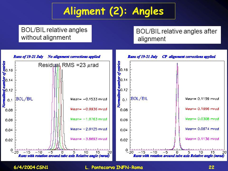 6/4/2004 CSN1L. Pontecorvo INFN-Roma22 Aligment (2): Angles BOL/BIL relative angles without alignment BOL/BIL relative angles after alignment Residual