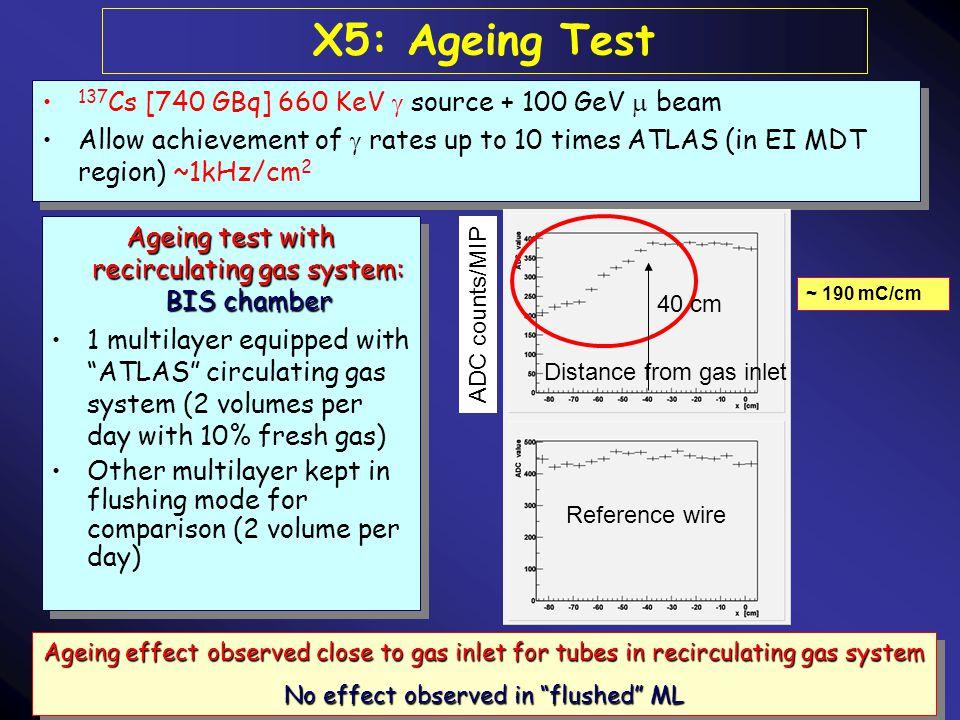 6/4/2004 CSN1L. Pontecorvo INFN-Roma24 X5: Ageing Test 137 Cs [740 GBq] 660 KeV  source + 100 GeV  beam Allow achievement of  rates up to 10 times