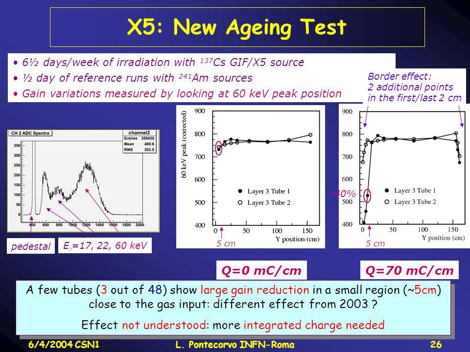 6/4/2004 CSN1L. Pontecorvo INFN-Roma26 X5: New Ageing Test E  =17, 22, 60 keV pedestal 6½ days/week of irradiation with 137 Cs GIF/X5 source ½ day of