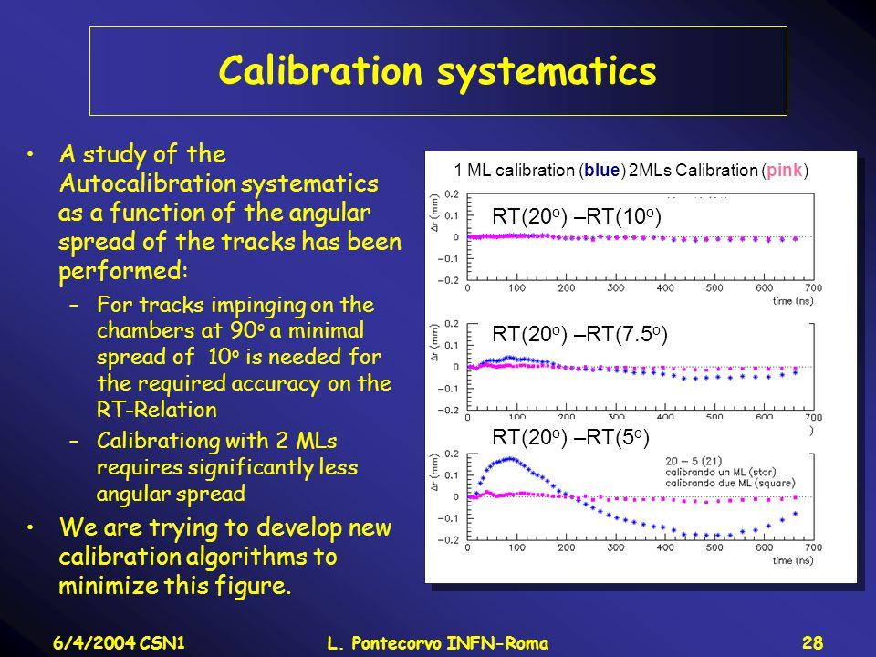 6/4/2004 CSN1L. Pontecorvo INFN-Roma28 Calibration systematics A study of the Autocalibration systematics as a function of the angular spread of the t