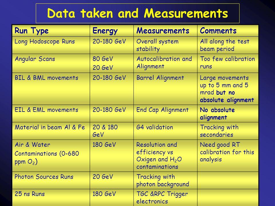 6/4/2004 CSN1L. Pontecorvo INFN-Roma4 Data taken and Measurements Run TypeEnergyMeasurementsComments Long Hodoscope Runs20-180 GeVOverall system stabi