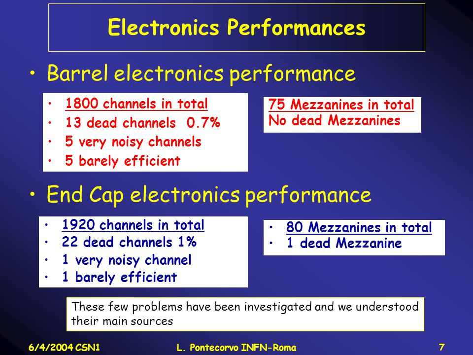 6/4/2004 CSN1L. Pontecorvo INFN-Roma7 Electronics Performances Barrel electronics performance End Cap electronics performance 1920 channels in total 2