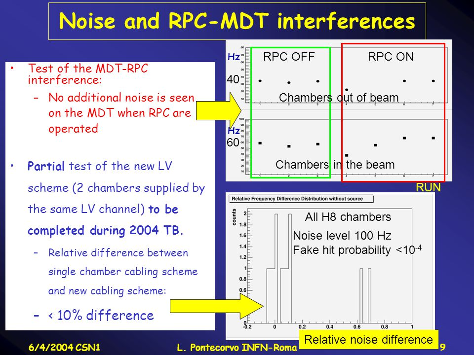 6/4/2004 CSN1L. Pontecorvo INFN-Roma9 Noise and RPC-MDT interferences Test of the MDT-RPC interference: –No additional noise is seen on the MDT when R