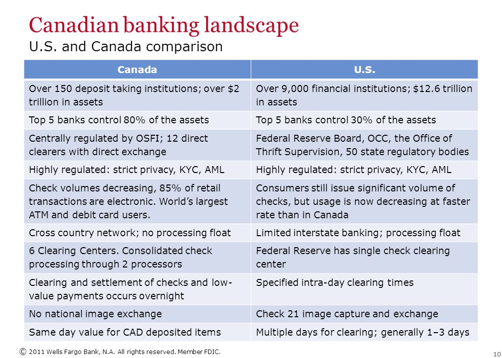 © 2011 Wells Fargo Bank, N.A. All rights reserved. Member FDIC. 10 Canadian banking landscape U.S. and Canada comparison CanadaU.S. Over 150 deposit t
