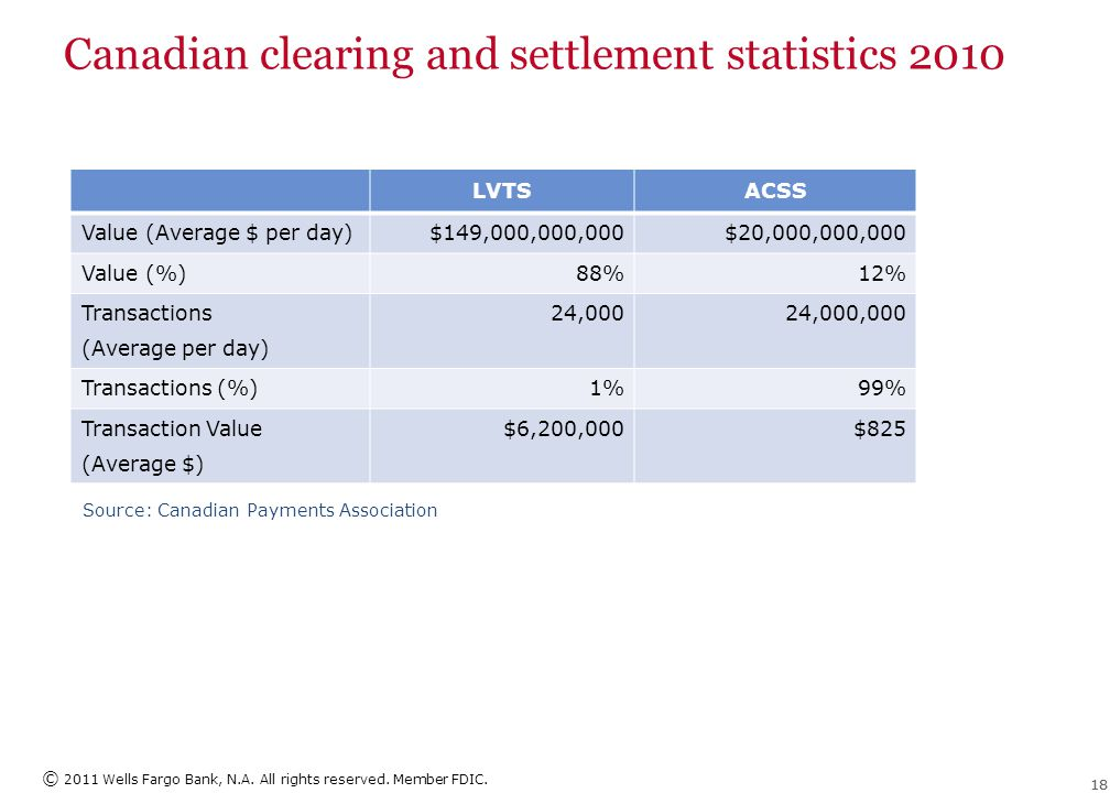 © 2011 Wells Fargo Bank, N.A. All rights reserved. Member FDIC. 18 Canadian clearing and settlement statistics 2010 LVTSACSS Value (Average $ per day)
