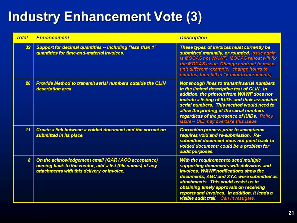 21 Industry Enhancement Vote (3) TotalEnhancementDescription 32 Support for decimal quantities -- including less than 1 quantities for time-and-material invoices.