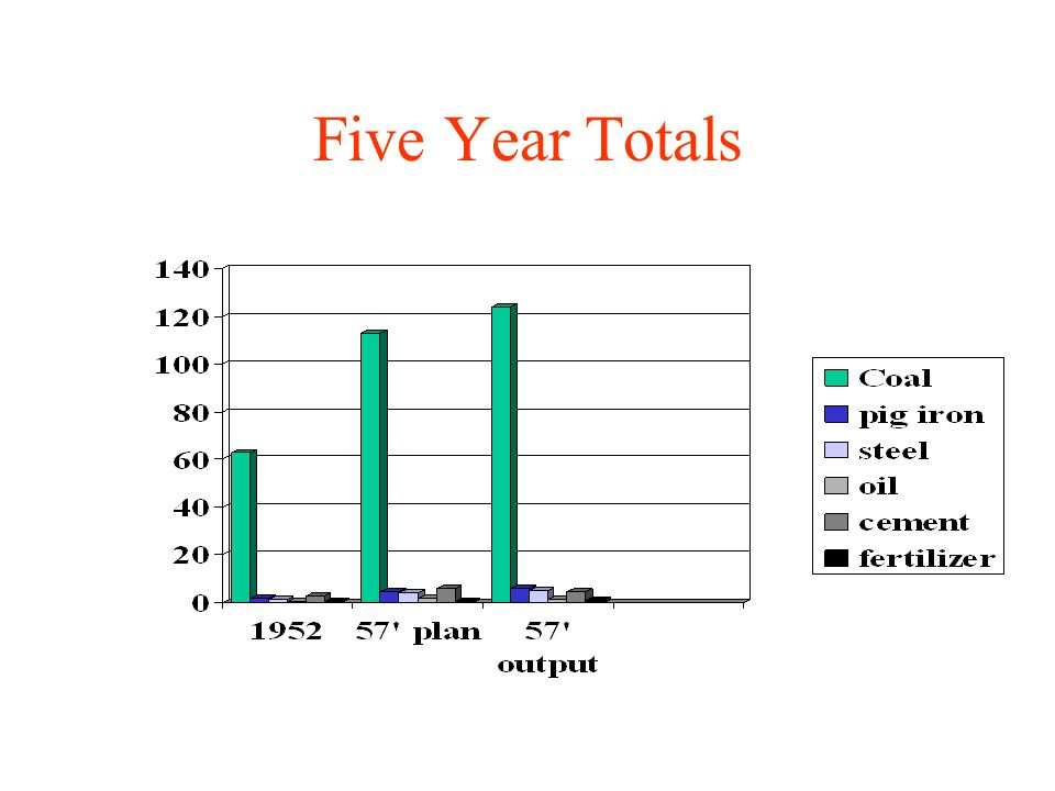 Five Year Totals