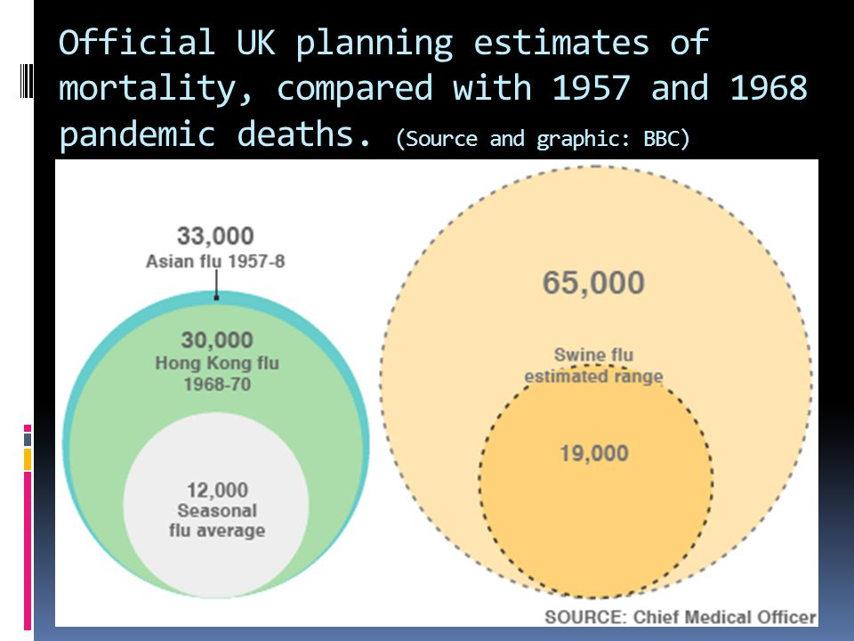 Official UK planning estimates of mortality, compared with 1957 and 1968 pandemic deaths.