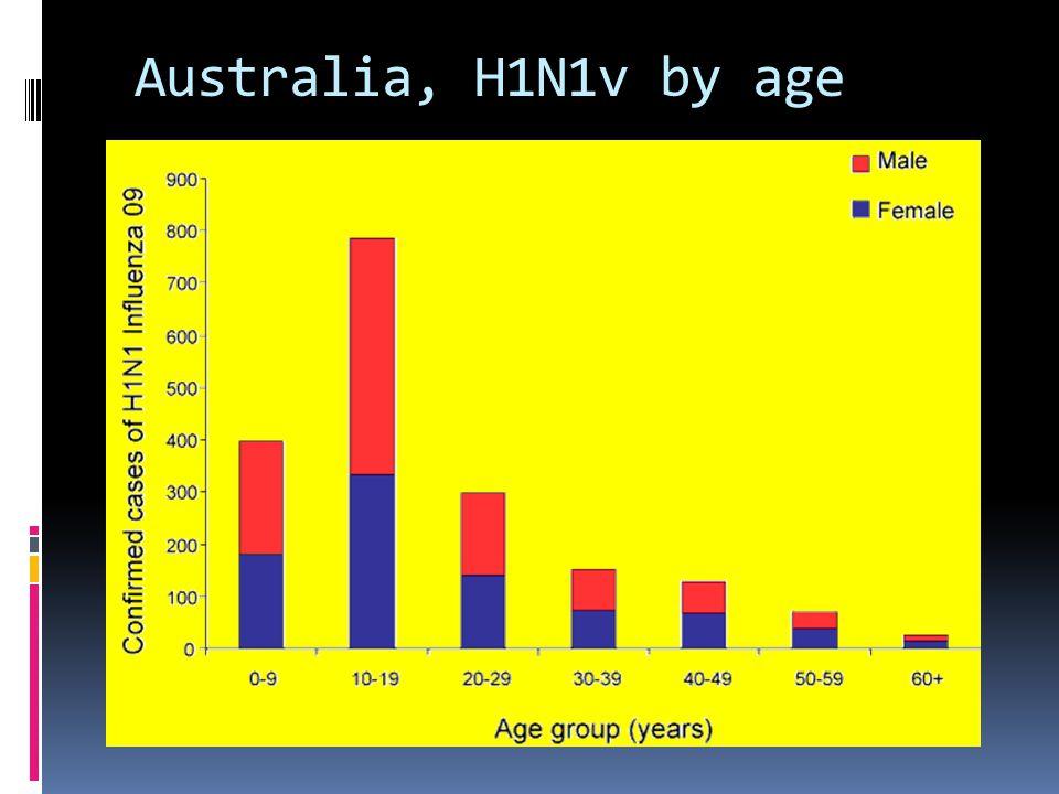 Australia, H1N1v by age