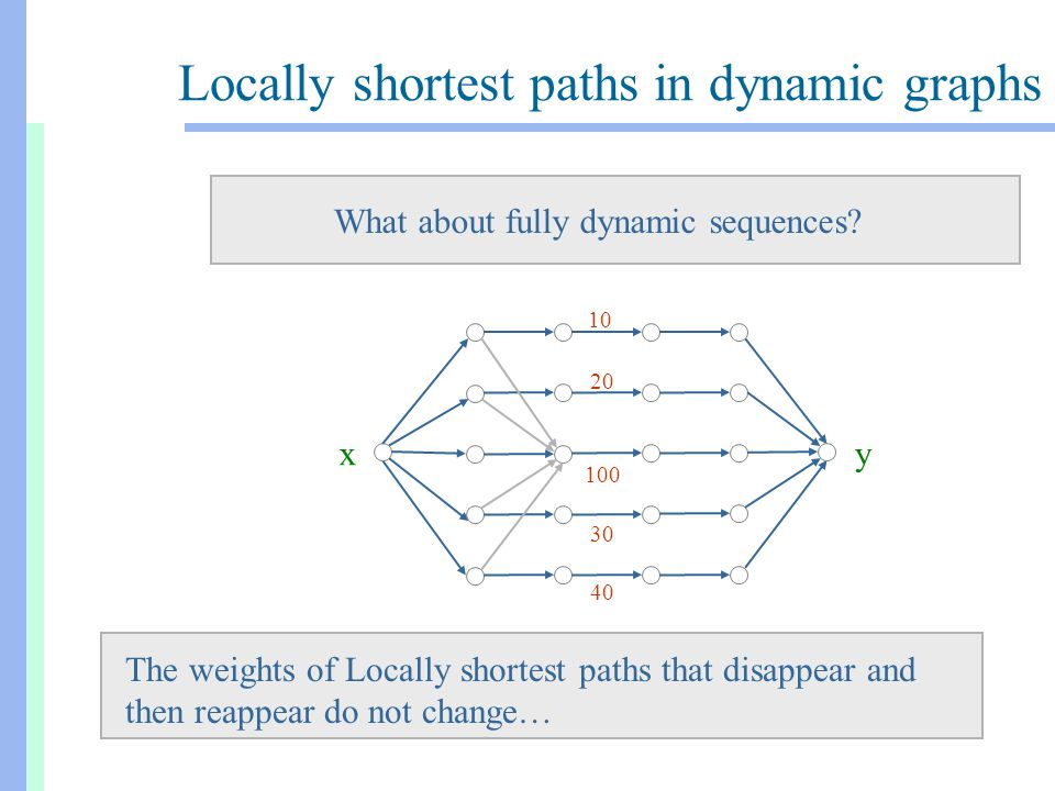 Locally shortest paths in dynamic graphs The weights of Locally shortest paths that disappear and then reappear do not change… xy 10 20 30 40 xy 100 10 20 30 40 What about fully dynamic sequences